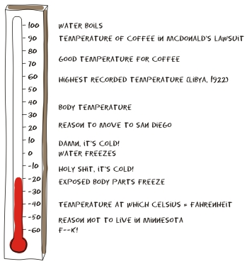 how to read a celsius thermometer powerpoint