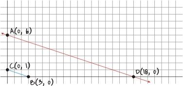 Coordinate Graph Multiplication