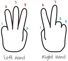 Finger Multiplication