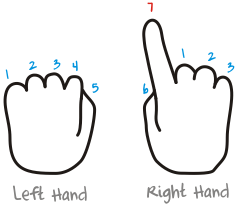 Hand Multiplication By 9