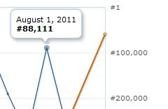 Amazon Sales Rank - August 1