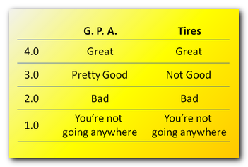 GPA vs Tires