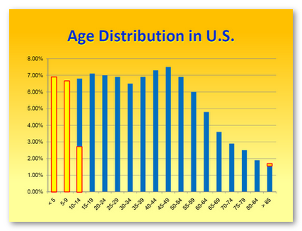 Age Distibution U.S.