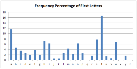 First Letter Frequency