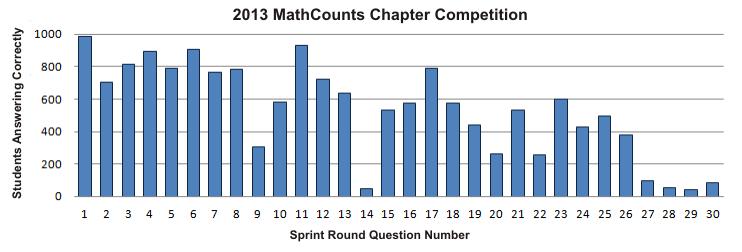 MathCounts 2012 Chapter Sprint