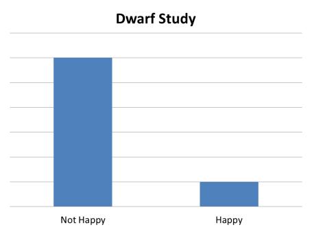 Dwarves Not Happy