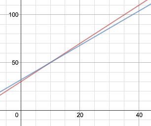 Celsius - Actual vs Estimate