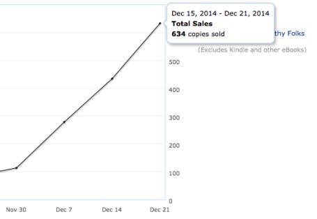 Sales - Dec 21