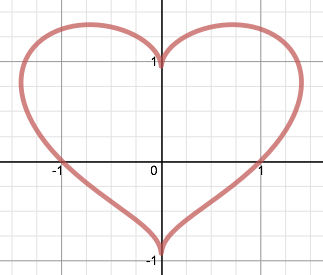 HeartGraph