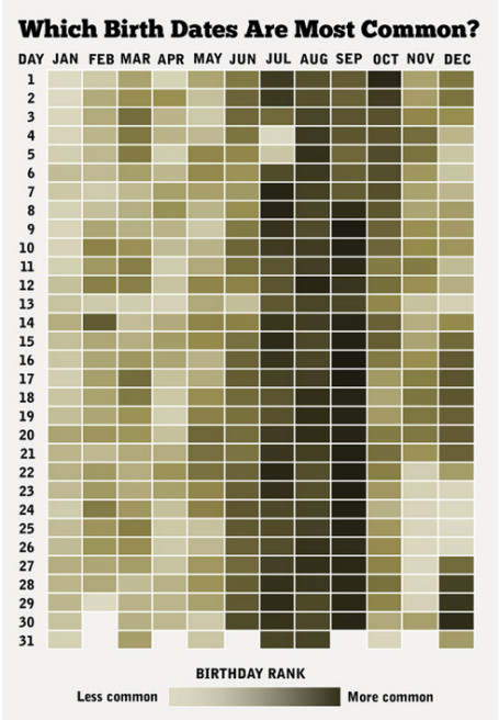 Most Common Birthdays