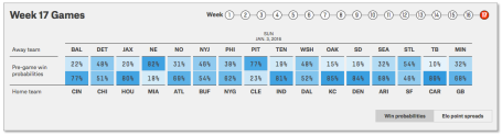NFL Week 17 - Game Probabilitiess