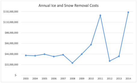 NYC Snow Removal Costs