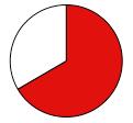 Austria Pie Chart