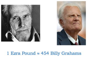 Ezra Pound and Billy Graham