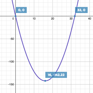 C to F parabola