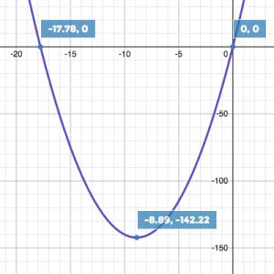 F to C parabola